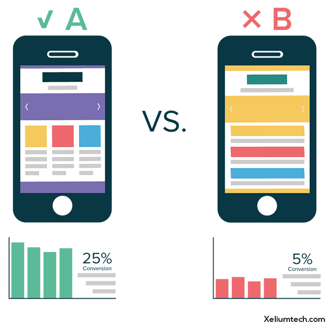 A checklist for A-B Testing for Mobile App
