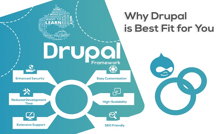 Why Drupal is The Best Fit For You